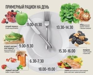 Состав диетического питания