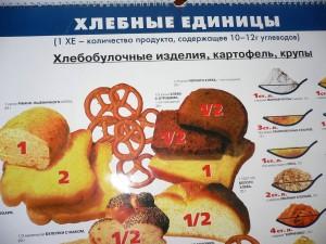 Расчет потребления хлебных единиц