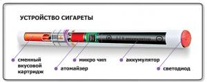 Вредны электронные сигареты или нет