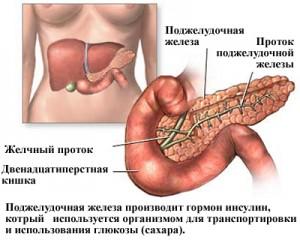 Сахарный диабет и сахар в крови