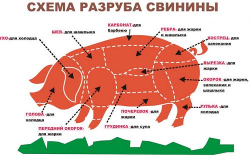 Схема разруба свинины