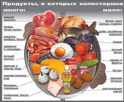 Сколько холестерина в продуктах