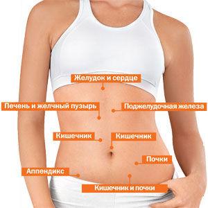 Симптомы при болях в области живота, требующие незамедлительной помощи врача