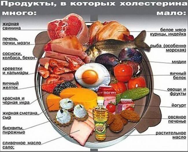 Количество холестерина в продуктах питания, таблица