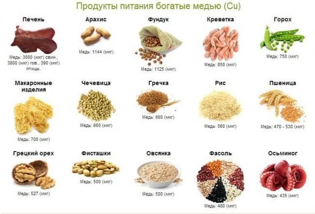 В каких продуктах содержится медь